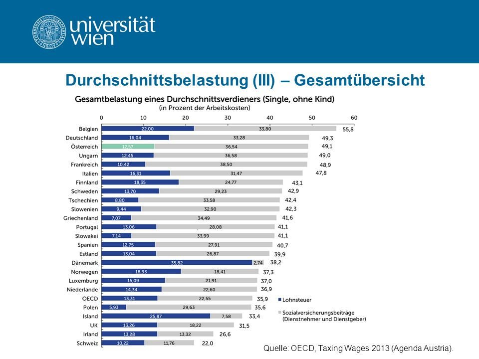 Durchschnittsbelastung (III) – Gesamtübersicht Quelle: OECD, Taxing Wages 2013 (Agenda Austria).