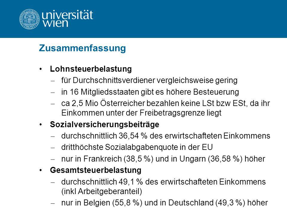 Zusammenfassung Lohnsteuerbelastung  für Durchschnittsverdiener vergleichsweise gering  in 16 Mitgliedsstaaten gibt es höhere Besteuerung  ca 2,5 Mio Österreicher bezahlen keine LSt bzw ESt, da ihr Einkommen unter der Freibetragsgrenze liegt Sozialversicherungsbeiträge  durchschnittlich 36,54 % des erwirtschafteten Einkommens  dritthöchste Sozialabgabenquote in der EU  nur in Frankreich (38,5 %) und in Ungarn (36,58 %) höher Gesamtsteuerbelastung  durchschnittlich 49,1 % des erwirtschafteten Einkommens (inkl Arbeitgeberanteil)  nur in Belgien (55,8 %) und in Deutschland (49,3 %) höher