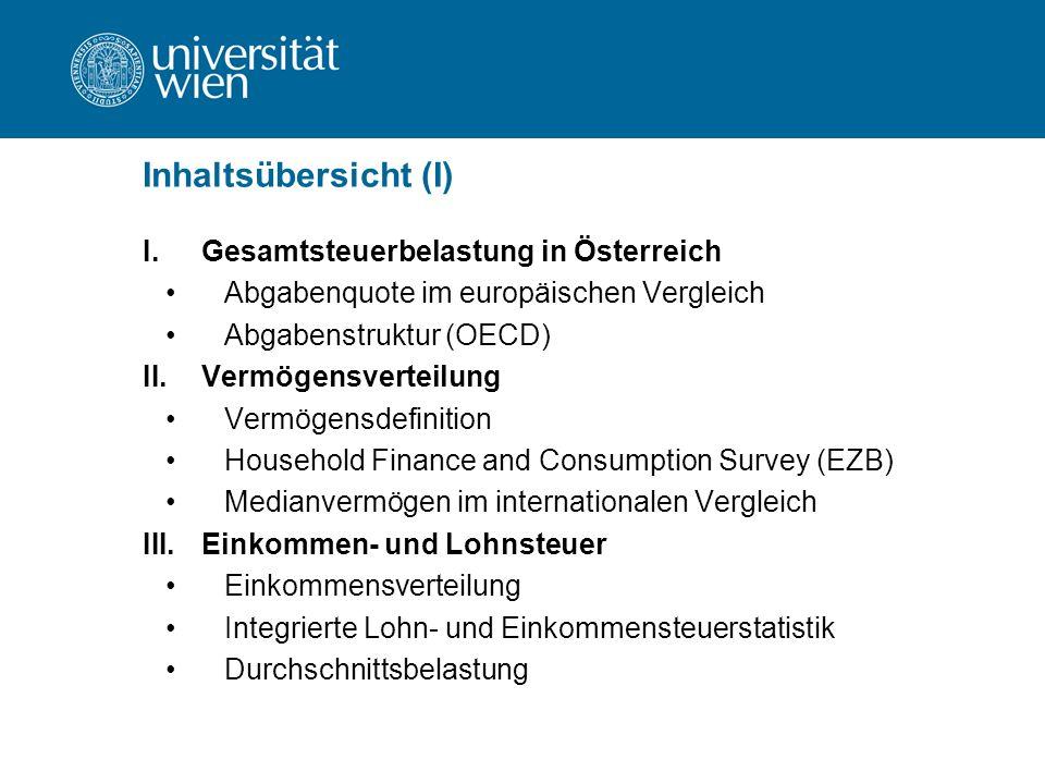 Inhaltsübersicht (I) I.Gesamtsteuerbelastung in Österreich Abgabenquote im europäischen Vergleich Abgabenstruktur (OECD) II.Vermögensverteilung Vermögensdefinition Household Finance and Consumption Survey (EZB) Medianvermögen im internationalen Vergleich III.Einkommen- und Lohnsteuer Einkommensverteilung Integrierte Lohn- und Einkommensteuerstatistik Durchschnittsbelastung