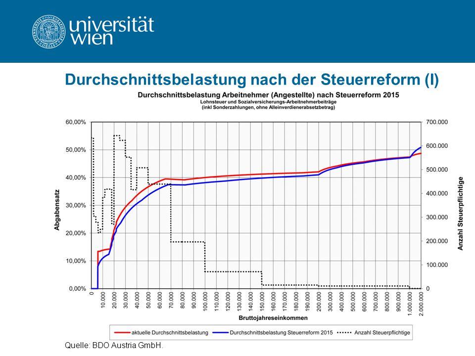 Durchschnittsbelastung nach der Steuerreform (I) Quelle: BDO Austria GmbH.