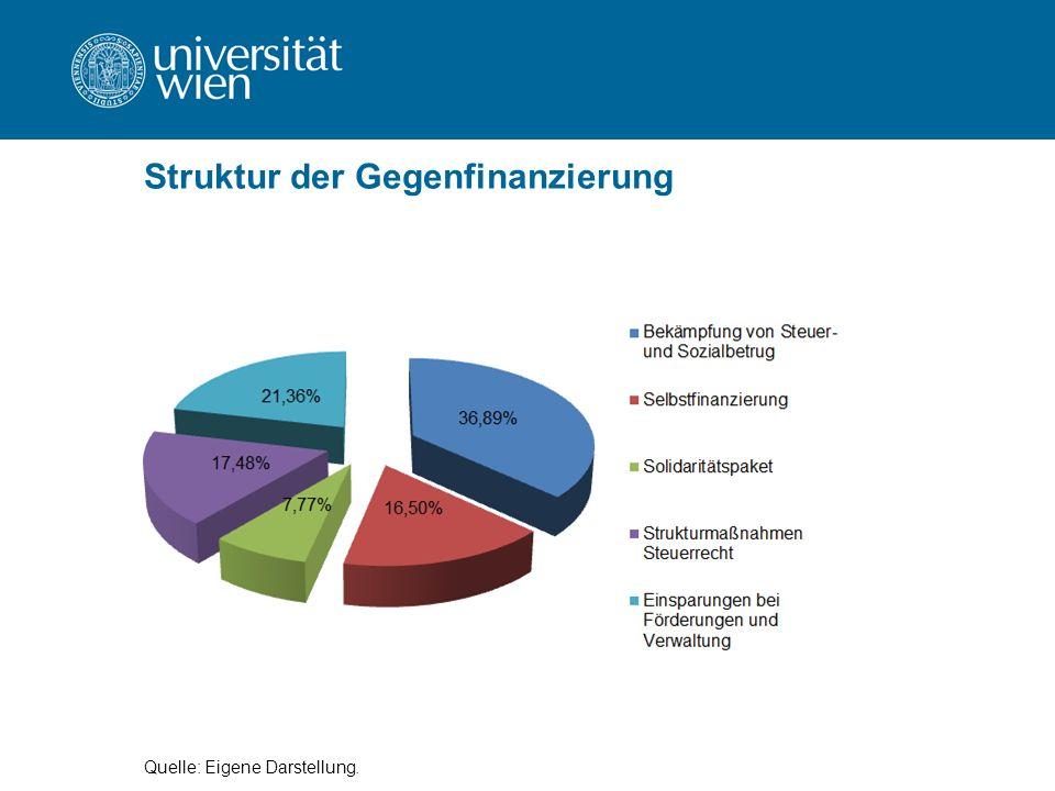 Struktur der Gegenfinanzierung Quelle: Eigene Darstellung.