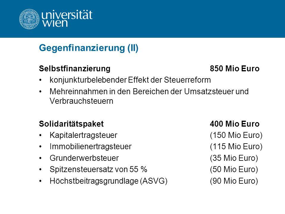 Gegenfinanzierung (II) Selbstfinanzierung850 Mio Euro konjunkturbelebender Effekt der Steuerreform Mehreinnahmen in den Bereichen der Umsatzsteuer und Verbrauchsteuern Solidaritätspaket400 Mio Euro Kapitalertragsteuer(150 Mio Euro) Immobilienertragsteuer(115 Mio Euro) Grunderwerbsteuer(35 Mio Euro) Spitzensteuersatz von 55 %(50 Mio Euro) Höchstbeitragsgrundlage (ASVG)(90 Mio Euro)
