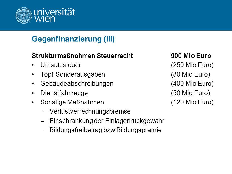 Gegenfinanzierung (III) Strukturmaßnahmen Steuerrecht900 Mio Euro Umsatzsteuer(250 Mio Euro) Topf-Sonderausgaben(80 Mio Euro) Gebäudeabschreibungen(400 Mio Euro) Dienstfahrzeuge(50 Mio Euro) Sonstige Maßnahmen(120 Mio Euro)  Verlustverrechnungsbremse  Einschränkung der Einlagenrückgewähr  Bildungsfreibetrag bzw Bildungsprämie