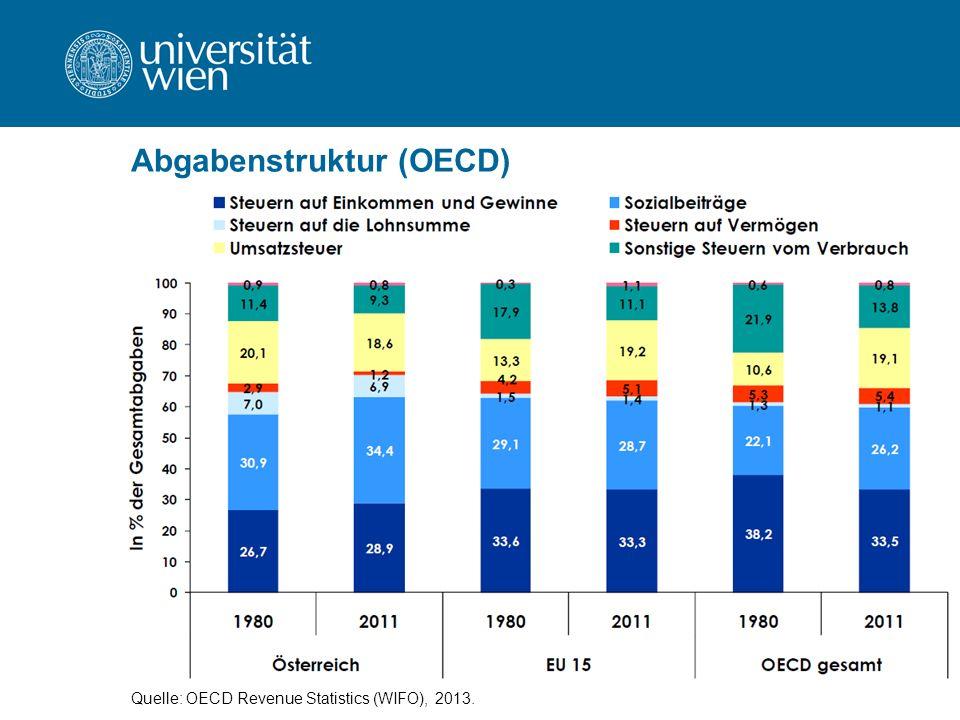 Abgabenstruktur (OECD) Quelle: OECD Revenue Statistics (WIFO), 2013.