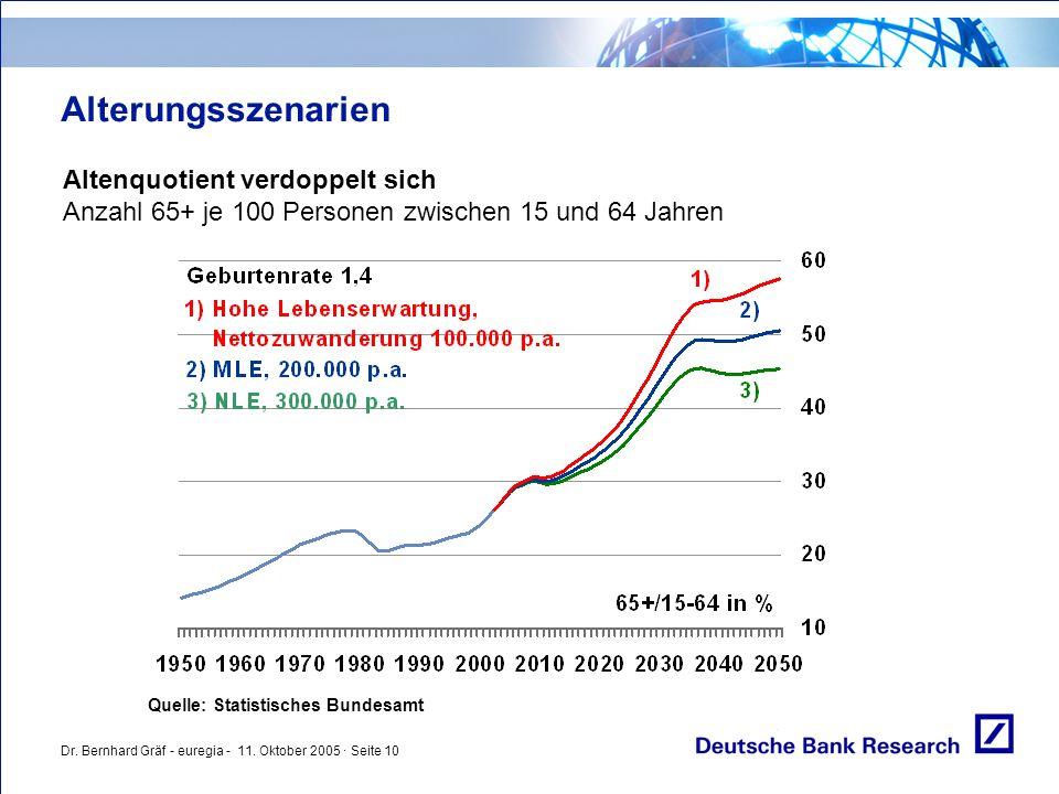 Dr. Bernhard Gräf - euregia - 11. Oktober 2005 · Seite 10 Alterungsszenarien Altenquotient verdoppelt sich Anzahl 65+ je 100 Personen zwischen 15 und