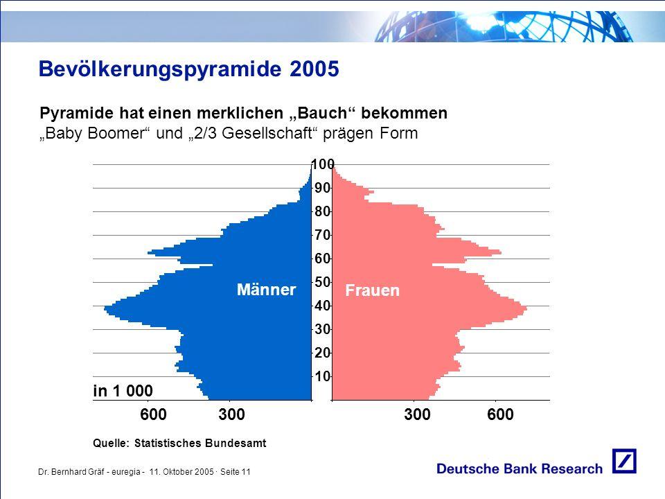 """Dr. Bernhard Gräf - euregia - 11. Oktober 2005 · Seite 11 Bevölkerungspyramide 2005 Pyramide hat einen merklichen """"Bauch"""" bekommen """"Baby Boomer"""" und """""""