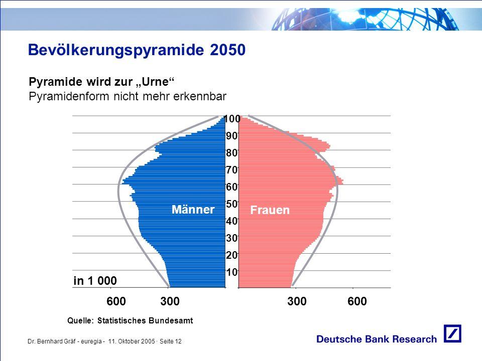 """Dr. Bernhard Gräf - euregia - 11. Oktober 2005 · Seite 12 Bevölkerungspyramide 2050 Pyramide wird zur """"Urne"""" Pyramidenform nicht mehr erkennbar Quelle"""