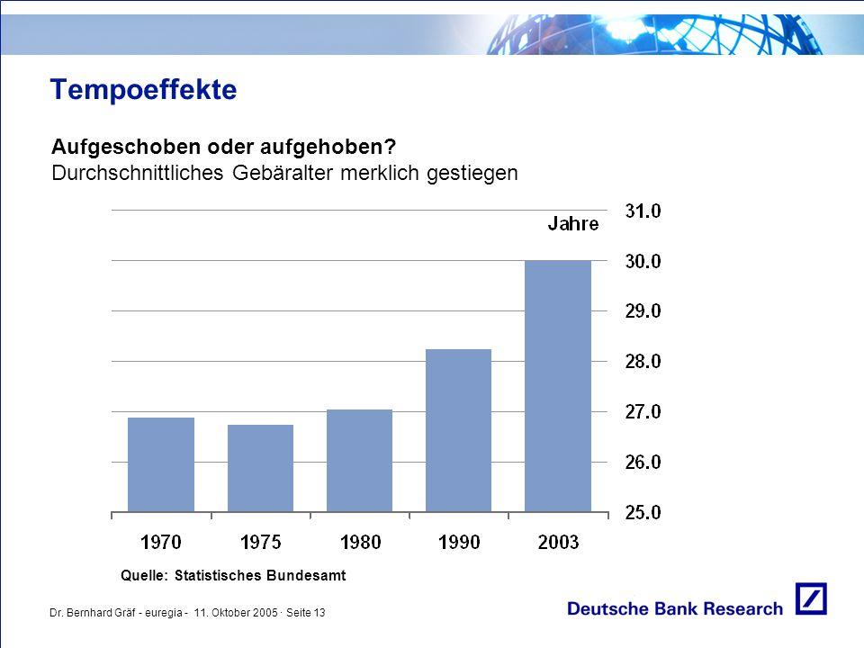 Dr. Bernhard Gräf - euregia - 11. Oktober 2005 · Seite 13 Tempoeffekte Aufgeschoben oder aufgehoben? Durchschnittliches Gebäralter merklich gestiegen