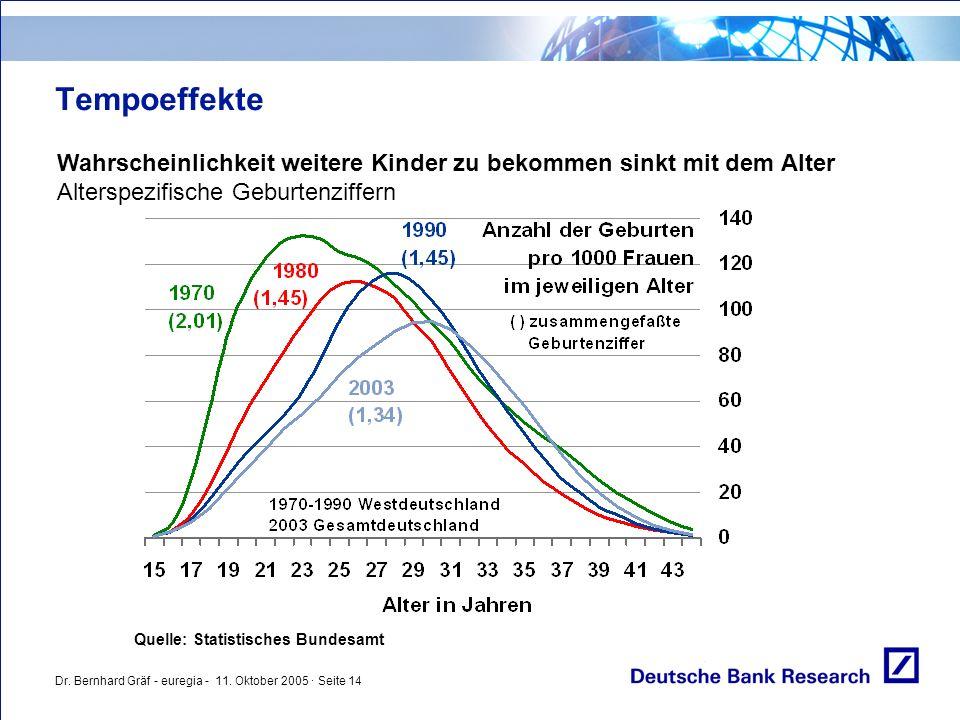 Dr. Bernhard Gräf - euregia - 11. Oktober 2005 · Seite 14 Tempoeffekte Wahrscheinlichkeit weitere Kinder zu bekommen sinkt mit dem Alter Alterspezifis