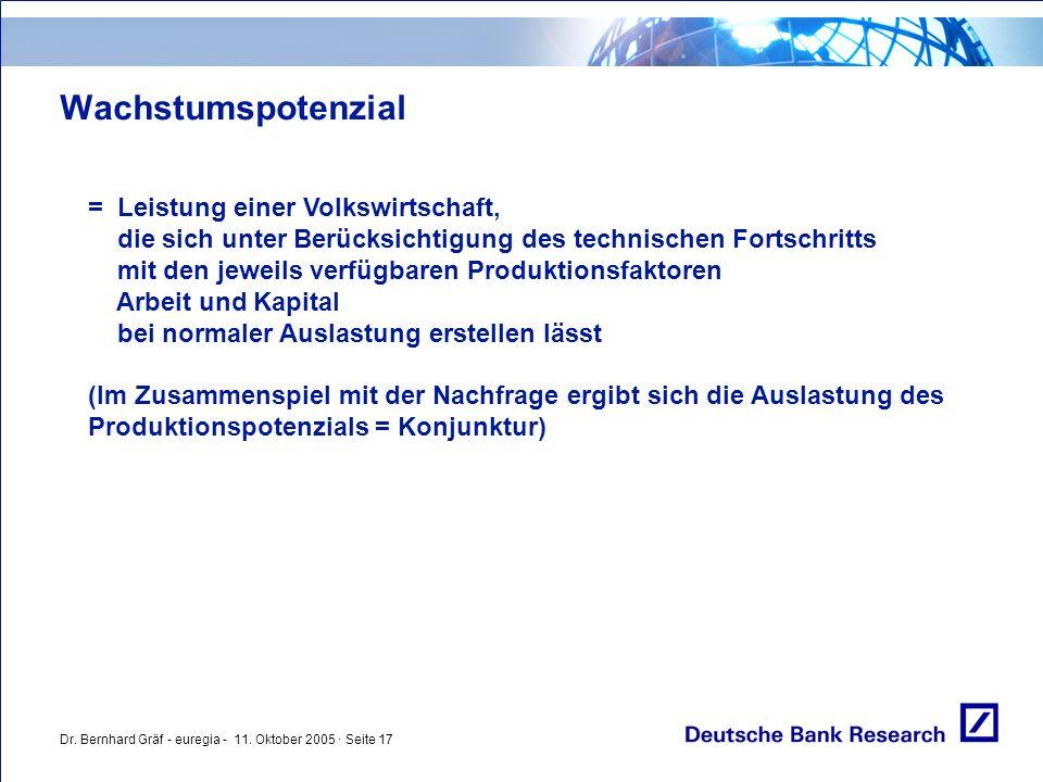 Dr. Bernhard Gräf - euregia - 11. Oktober 2005 · Seite 17 Wachstumspotenzial = Leistung einer Volkswirtschaft, die sich unter Berücksichtigung des tec
