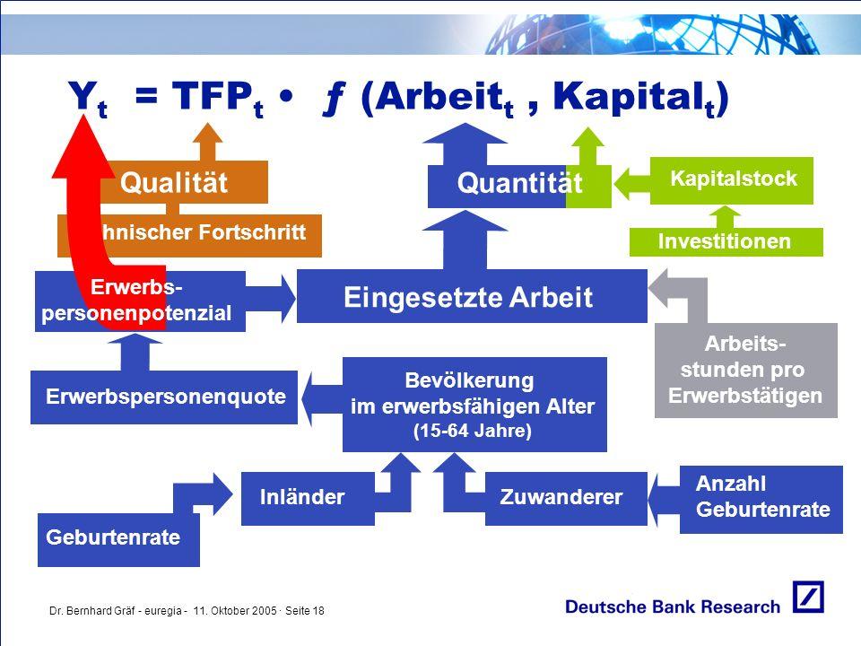 Dr. Bernhard Gräf - euregia - 11. Oktober 2005 · Seite 18 Eingesetzte Arbeit Y t = TFP t ƒ (Arbeit t, Kapital t ) Investitionen Inländer Qualität Erwe