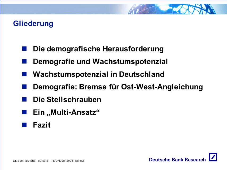 Dr. Bernhard Gräf - euregia - 11. Oktober 2005 · Seite 2 Gliederung Die demografische Herausforderung Demografie und Wachstumspotenzial Wachstumspoten