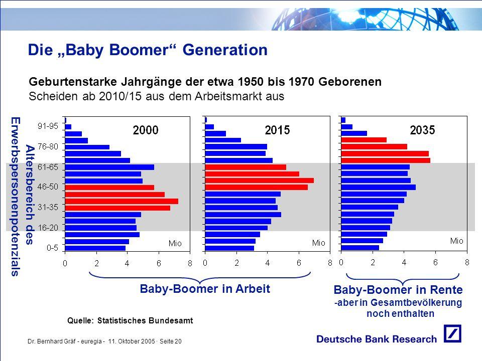 """Dr. Bernhard Gräf - euregia - 11. Oktober 2005 · Seite 20 Die """"Baby Boomer"""" Generation Geburtenstarke Jahrgänge der etwa 1950 bis 1970 Geborenen Schei"""