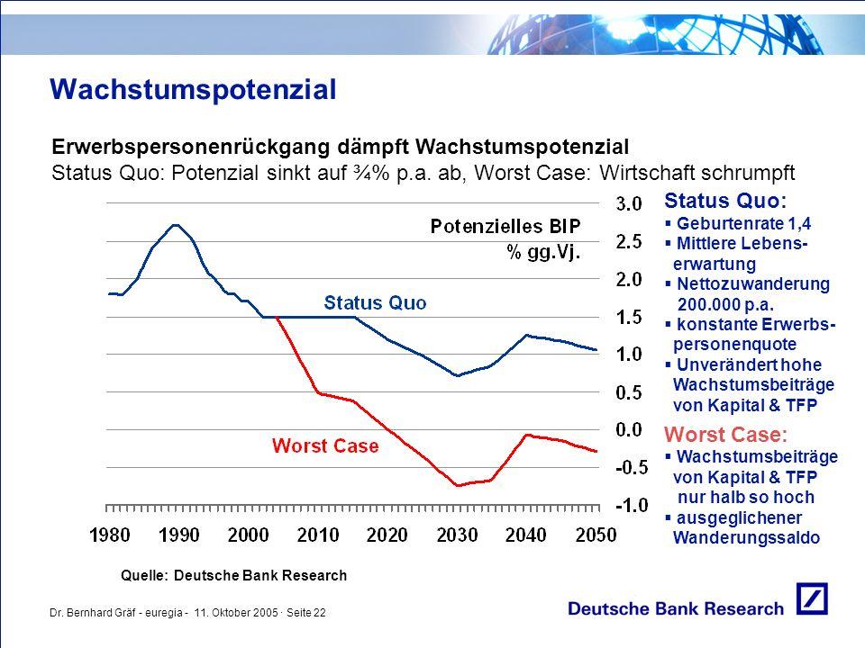 Dr. Bernhard Gräf - euregia - 11. Oktober 2005 · Seite 22 Wachstumspotenzial Erwerbspersonenrückgang dämpft Wachstumspotenzial Status Quo: Potenzial s