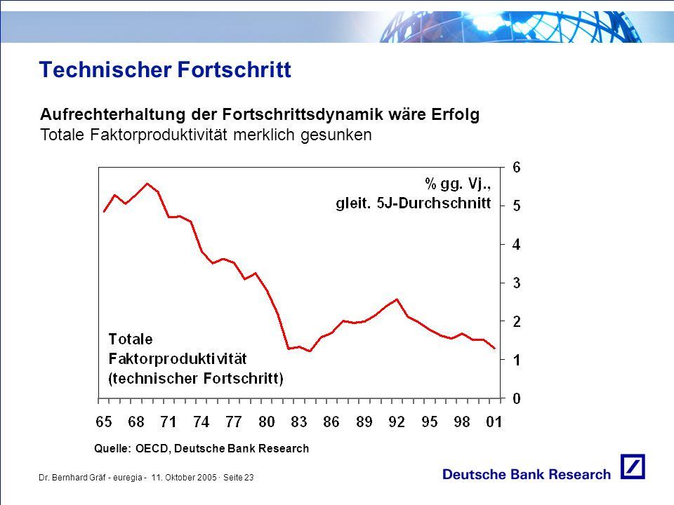 Dr. Bernhard Gräf - euregia - 11. Oktober 2005 · Seite 23 Technischer Fortschritt Aufrechterhaltung der Fortschrittsdynamik wäre Erfolg Totale Faktorp