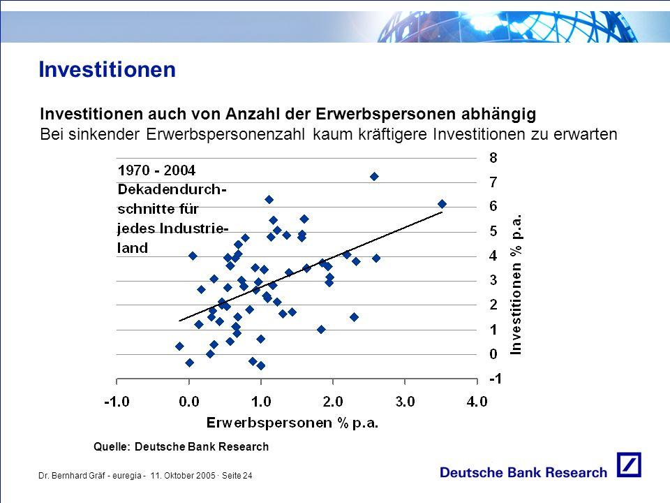 Dr. Bernhard Gräf - euregia - 11. Oktober 2005 · Seite 24 Investitionen Investitionen auch von Anzahl der Erwerbspersonen abhängig Bei sinkender Erwer