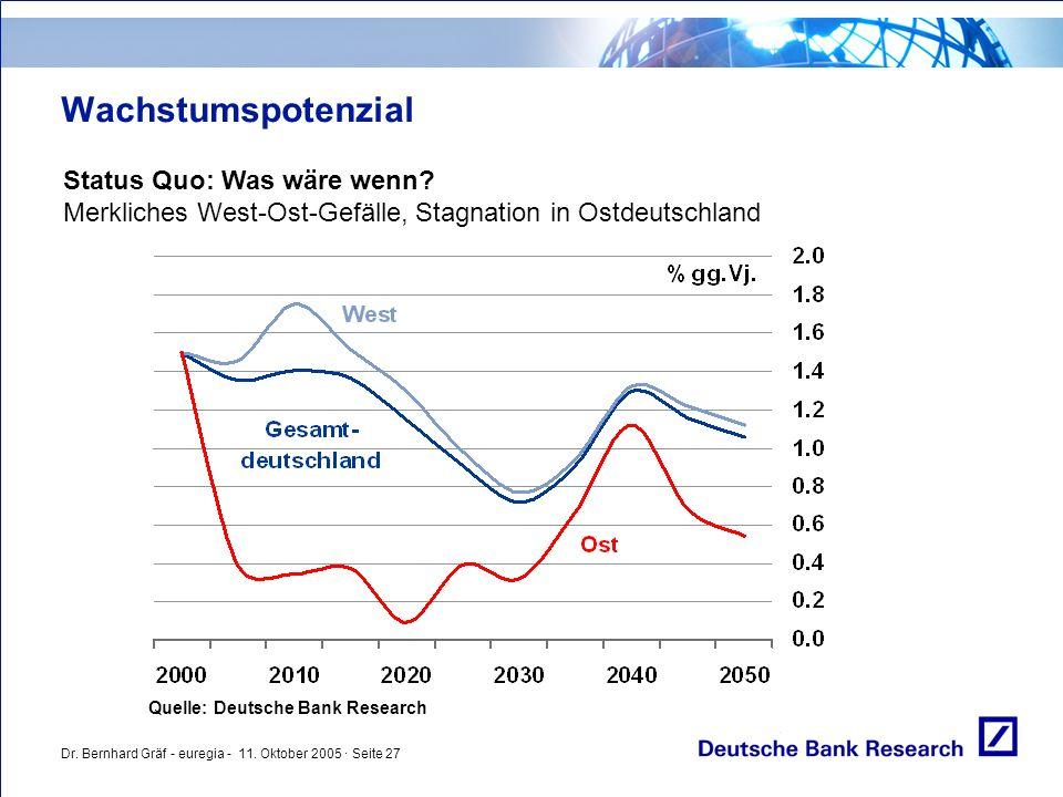 Dr. Bernhard Gräf - euregia - 11. Oktober 2005 · Seite 27 Wachstumspotenzial Status Quo: Was wäre wenn? Merkliches West-Ost-Gefälle, Stagnation in Ost