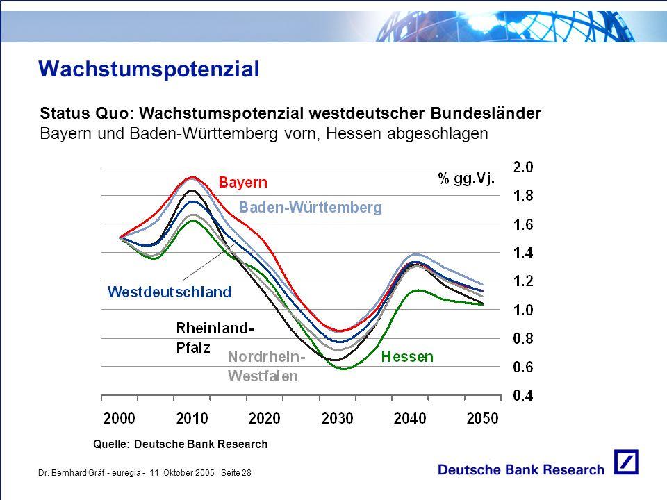 Dr. Bernhard Gräf - euregia - 11. Oktober 2005 · Seite 28 Wachstumspotenzial Status Quo: Wachstumspotenzial westdeutscher Bundesländer Bayern und Bade