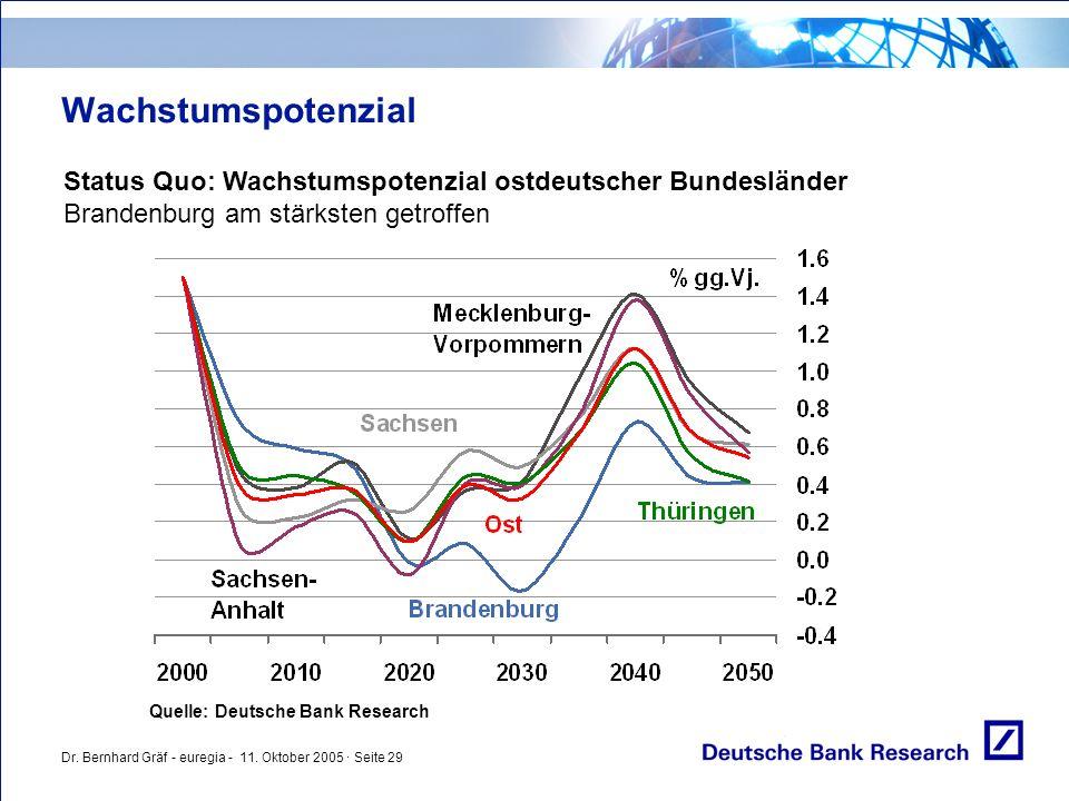Dr. Bernhard Gräf - euregia - 11. Oktober 2005 · Seite 29 Wachstumspotenzial Status Quo: Wachstumspotenzial ostdeutscher Bundesländer Brandenburg am s