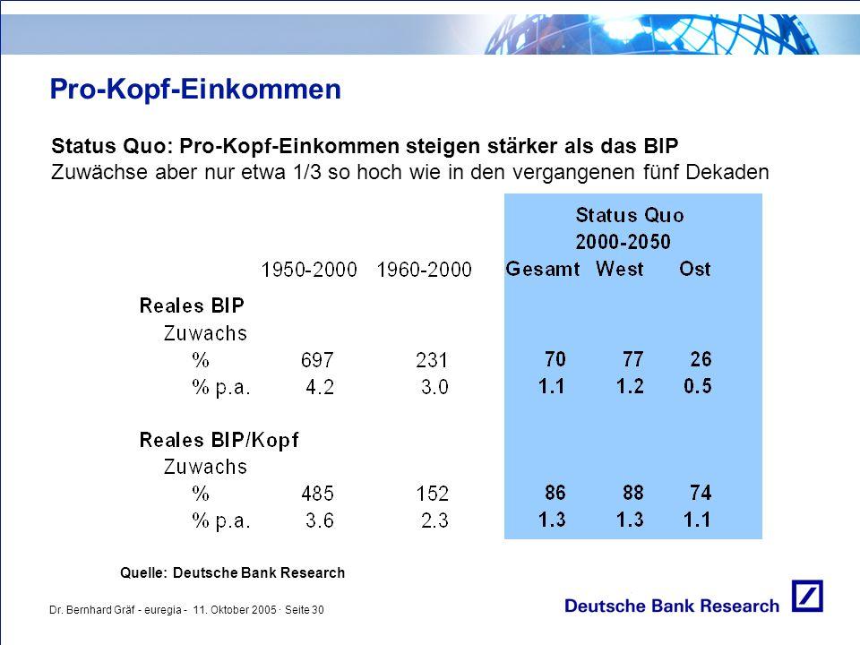 Dr. Bernhard Gräf - euregia - 11. Oktober 2005 · Seite 30 Pro-Kopf-Einkommen Status Quo: Pro-Kopf-Einkommen steigen stärker als das BIP Zuwächse aber