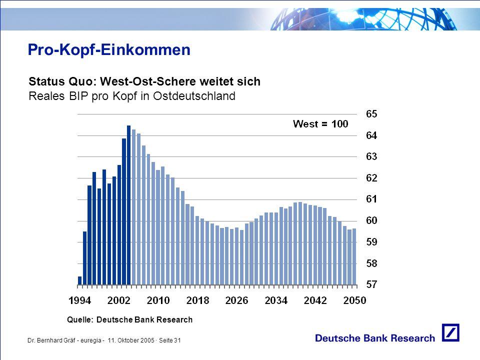 Dr. Bernhard Gräf - euregia - 11. Oktober 2005 · Seite 31 Pro-Kopf-Einkommen Status Quo: West-Ost-Schere weitet sich Reales BIP pro Kopf in Ostdeutsch