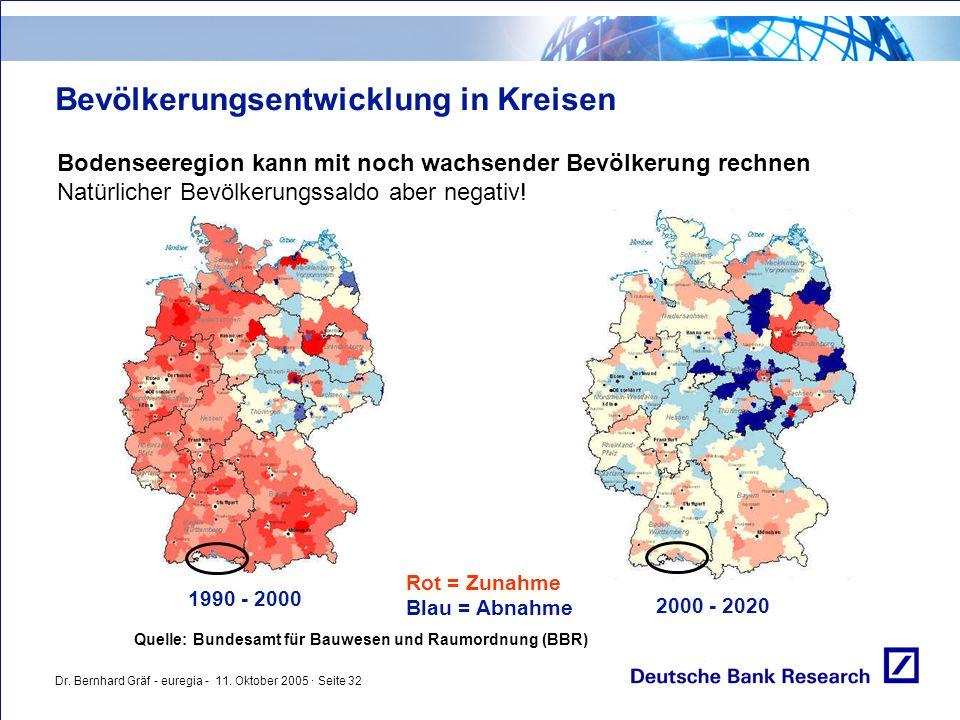 Dr. Bernhard Gräf - euregia - 11. Oktober 2005 · Seite 32 Bevölkerungsentwicklung in Kreisen Bodenseeregion kann mit noch wachsender Bevölkerung rechn