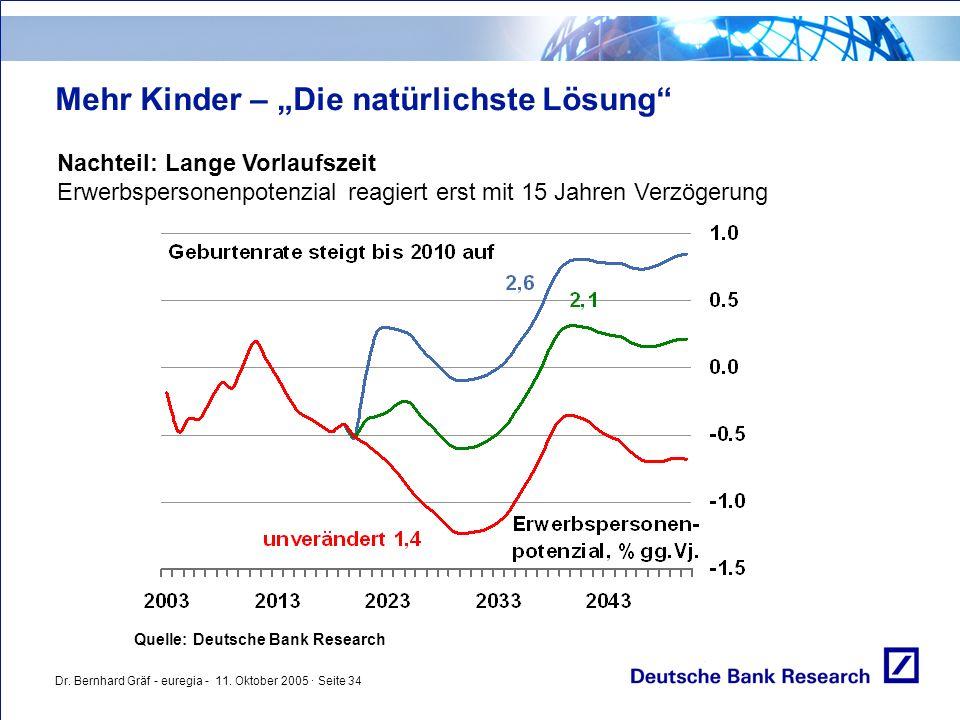 """Dr. Bernhard Gräf - euregia - 11. Oktober 2005 · Seite 34 Mehr Kinder – """"Die natürlichste Lösung"""" Nachteil: Lange Vorlaufszeit Erwerbspersonenpotenzia"""