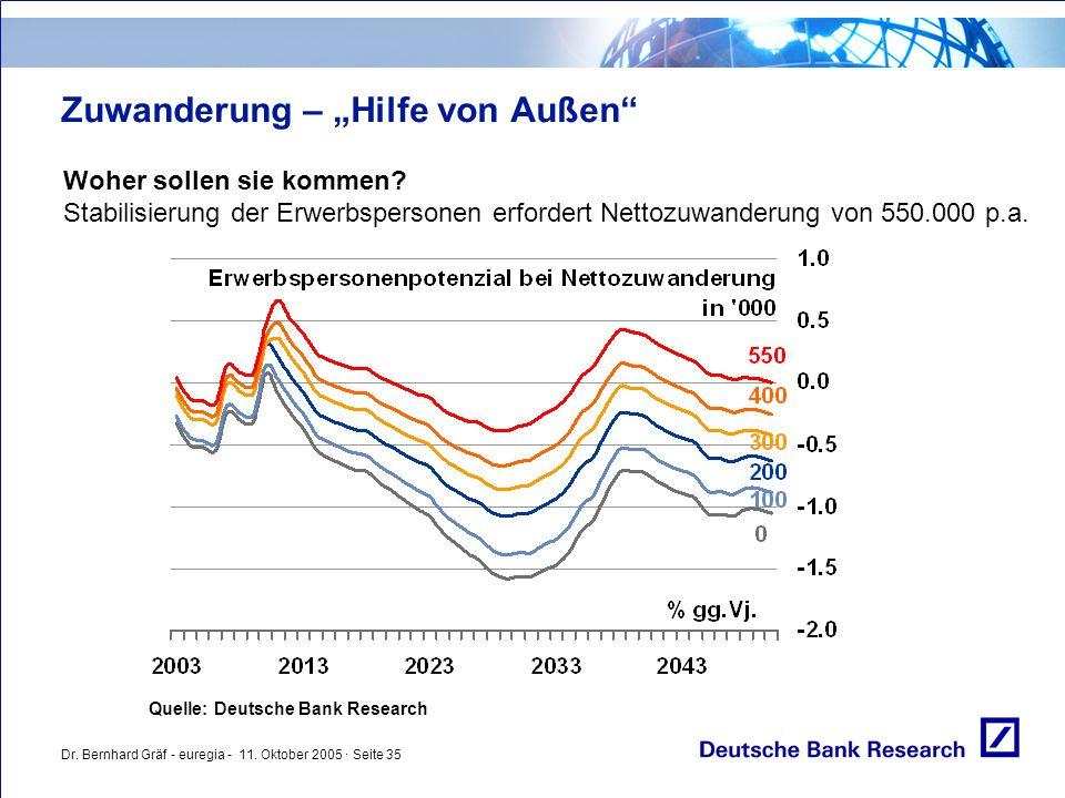 """Dr. Bernhard Gräf - euregia - 11. Oktober 2005 · Seite 35 Zuwanderung – """"Hilfe von Außen"""" Woher sollen sie kommen? Stabilisierung der Erwerbspersonen"""