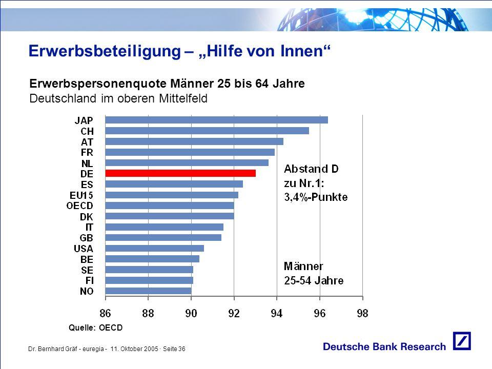 """Dr. Bernhard Gräf - euregia - 11. Oktober 2005 · Seite 36 Erwerbsbeteiligung – """"Hilfe von Innen"""" Erwerbspersonenquote Männer 25 bis 64 Jahre Deutschla"""