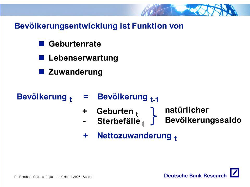 Dr. Bernhard Gräf - euregia - 11. Oktober 2005 · Seite 4 Bevölkerungsentwicklung ist Funktion von Geburtenrate Lebenserwartung Zuwanderung Bevölkerung
