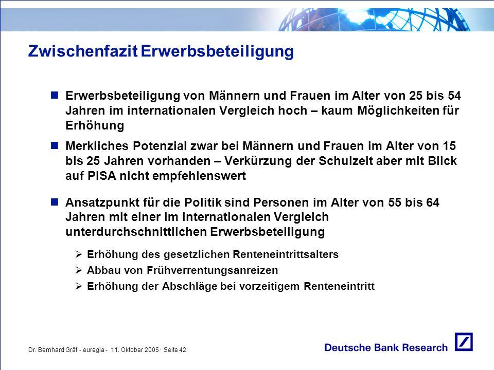 Dr. Bernhard Gräf - euregia - 11. Oktober 2005 · Seite 42 Zwischenfazit Erwerbsbeteiligung Erwerbsbeteiligung von Männern und Frauen im Alter von 25 b