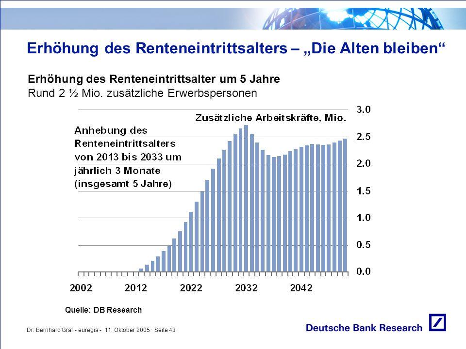 """Dr. Bernhard Gräf - euregia - 11. Oktober 2005 · Seite 43 Erhöhung des Renteneintrittsalters – """"Die Alten bleiben"""" Erhöhung des Renteneintrittsalter u"""
