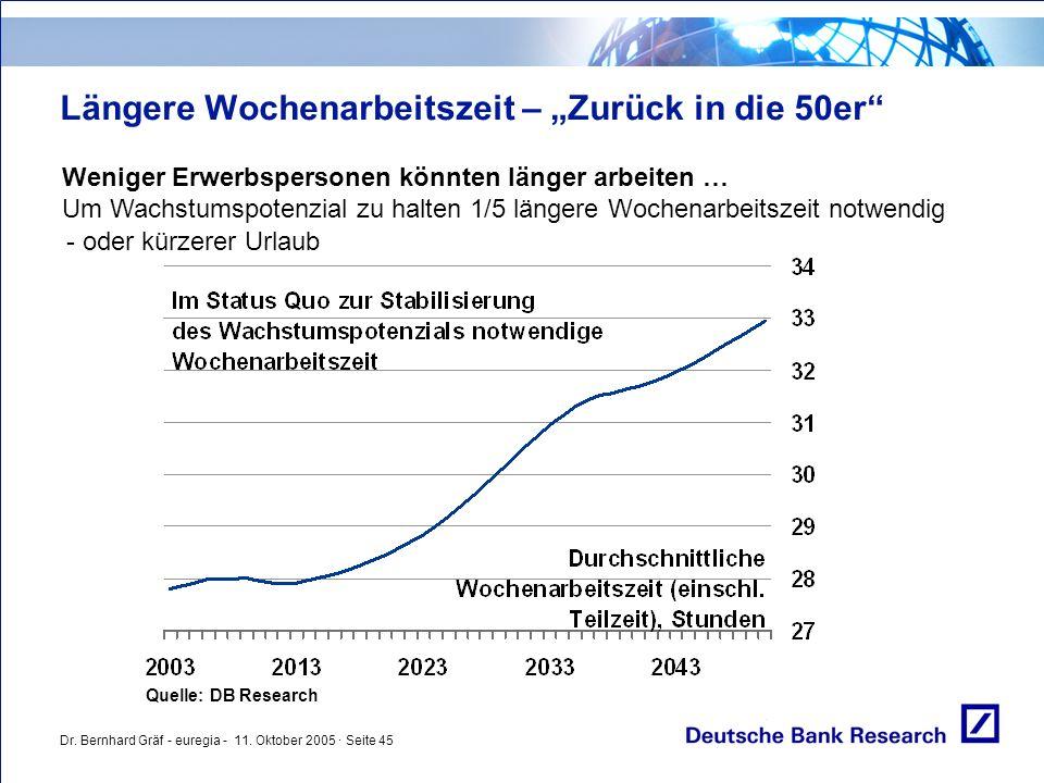 """Dr. Bernhard Gräf - euregia - 11. Oktober 2005 · Seite 45 Längere Wochenarbeitszeit – """"Zurück in die 50er"""" Weniger Erwerbspersonen könnten länger arbe"""