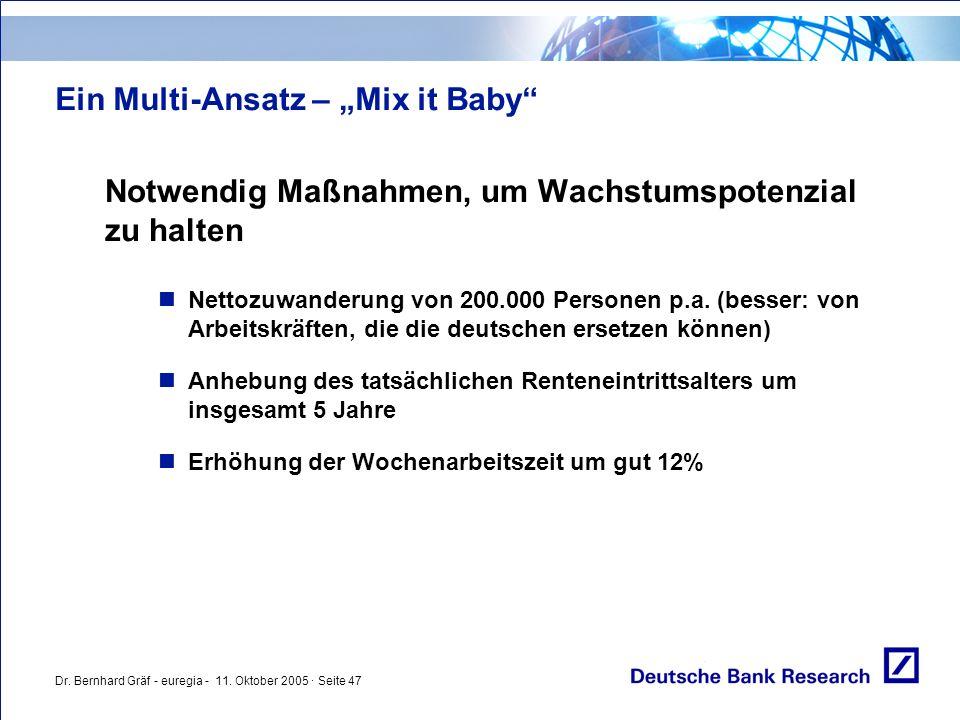 """Dr. Bernhard Gräf - euregia - 11. Oktober 2005 · Seite 47 Ein Multi-Ansatz – """"Mix it Baby"""" Notwendig Maßnahmen, um Wachstumspotenzial zu halten Nettoz"""