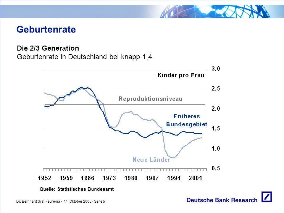 Dr. Bernhard Gräf - euregia - 11. Oktober 2005 · Seite 5 Geburtenrate Die 2/3 Generation Geburtenrate in Deutschland bei knapp 1,4 Quelle: Statistisch