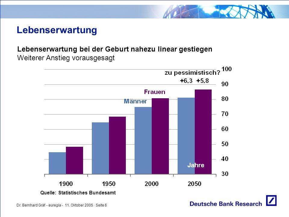 Dr. Bernhard Gräf - euregia - 11. Oktober 2005 · Seite 6 Lebenserwartung Lebenserwartung bei der Geburt nahezu linear gestiegen Weiterer Anstieg vorau