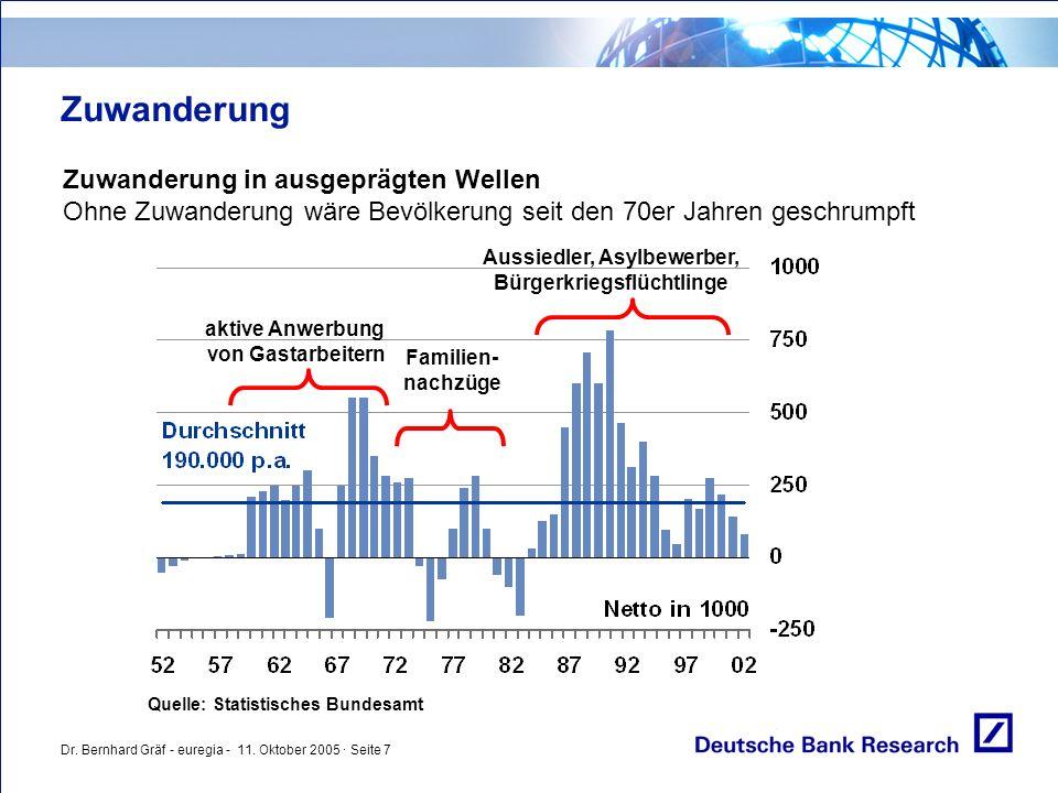 Dr. Bernhard Gräf - euregia - 11. Oktober 2005 · Seite 7 Zuwanderung Zuwanderung in ausgeprägten Wellen Ohne Zuwanderung wäre Bevölkerung seit den 70e