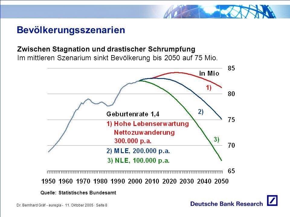 Dr. Bernhard Gräf - euregia - 11. Oktober 2005 · Seite 8 Bevölkerungsszenarien Zwischen Stagnation und drastischer Schrumpfung Im mittleren Szenarium