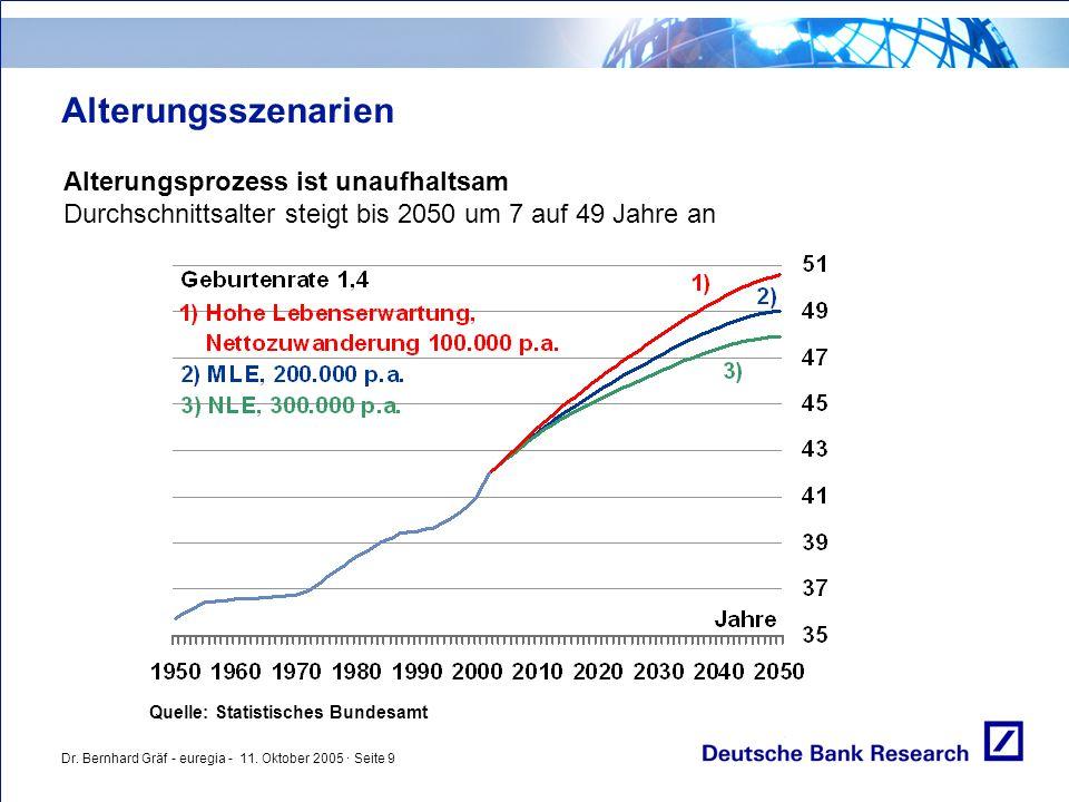 Dr. Bernhard Gräf - euregia - 11. Oktober 2005 · Seite 9 Alterungsszenarien Alterungsprozess ist unaufhaltsam Durchschnittsalter steigt bis 2050 um 7