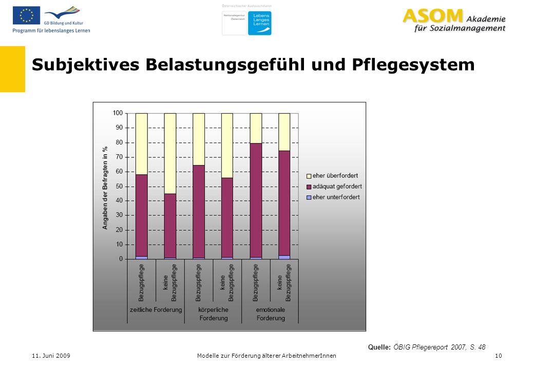 Subjektives Belastungsgefühl und Pflegesystem Quelle: ÖBIG Pflegereport 2007, S. 48 11. Juni 200910Modelle zur Förderung älterer ArbeitnehmerInnen
