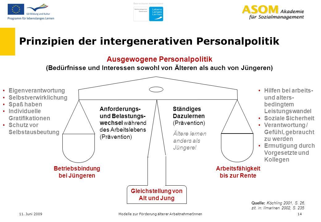 Prinzipien der intergenerativen Personalpolitik Quelle: Köchling 2001, S. 26, zit. in: Ilmarinen 2002, S. 235 Ausgewogene Personalpolitik (Bedürfnisse