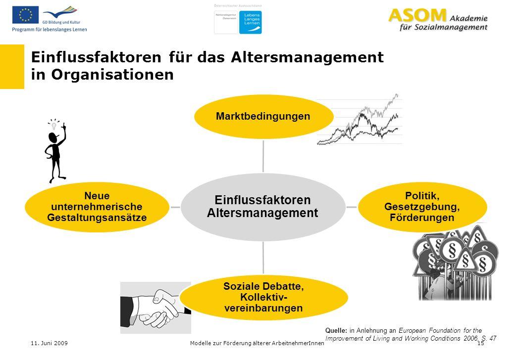 Einflussfaktoren Altersmanagement Marktbedingungen Politik, Gesetzgebung, Förderungen Soziale Debatte, Kollektiv- vereinbarungen Neue unternehmerische