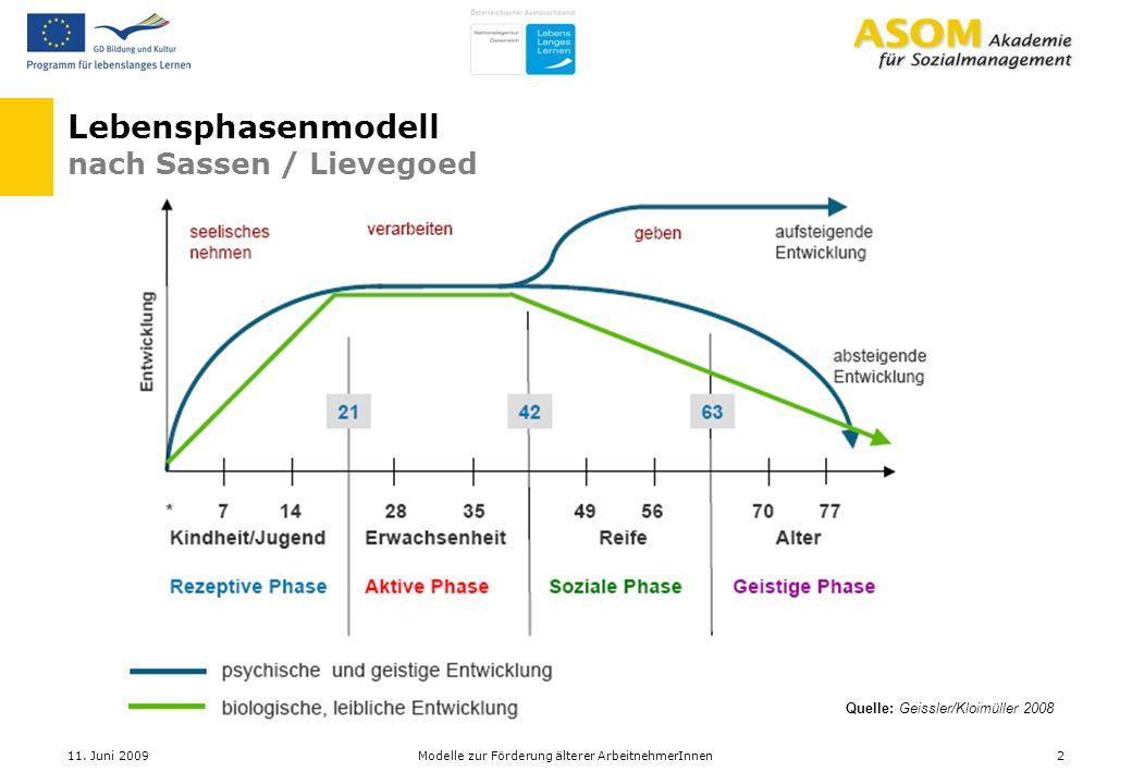 Lebensphasenmodell nach Sassen / Lievegoed Quelle: Geissler/Kloimüller 2008 11. Juni 20092Modelle zur Förderung älterer ArbeitnehmerInnen