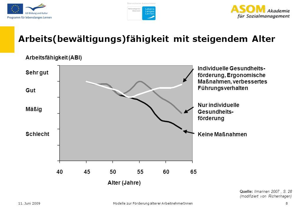 Arbeits(bewältigungs)fähigkeit mit steigendem Alter Quelle: llmarinen 2007, S. 28 (modifiziert von Richenhagen) Individuelle Gesundheits- förderung, E