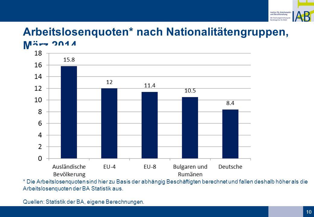 Arbeitslosenquoten* nach Nationalitätengruppen, März 2014 10 * Die Arbeitslosenquoten sind hier zu Basis der abhängig Beschäftigten berechnet und fallen deshalb höher als die Arbeitslosenquoten der BA Statistik aus.