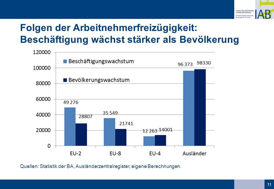 Folgen der Arbeitnehmerfreizügigkeit: Beschäftigung wächst stärker als Bevölkerung 11 Quellen: Statistik der BA, Ausländerzentralregister, eigene Bere