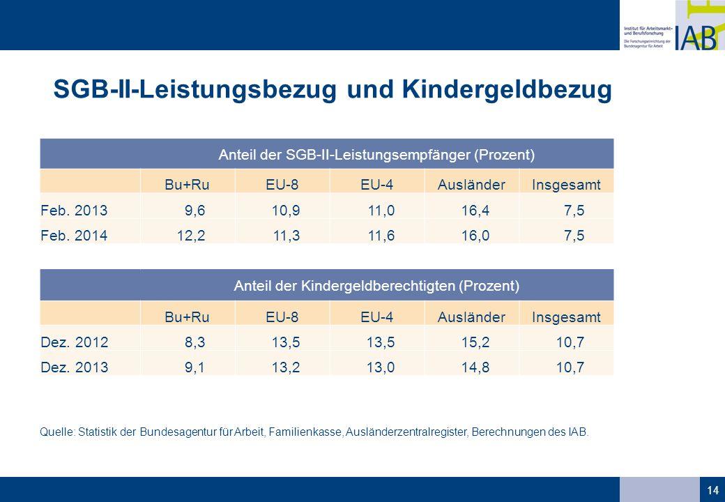SGB-II-Leistungsbezug und Kindergeldbezug 14 Anteil der SGB-II-Leistungsempfänger (Prozent) Bu+RuEU-8EU-4AusländerInsgesamt Feb. 20139,610,911,016,47,