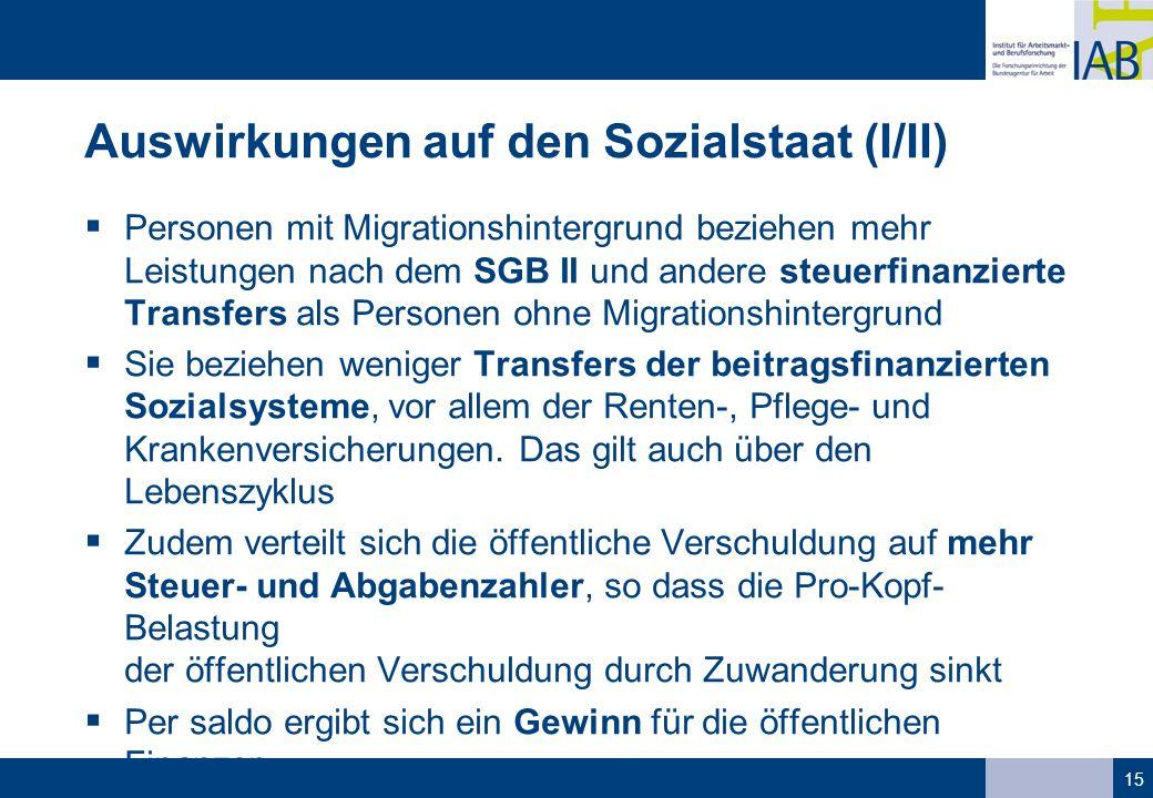 Auswirkungen auf den Sozialstaat (I/II)  Personen mit Migrationshintergrund beziehen mehr Leistungen nach dem SGB II und andere steuerfinanzierte Tra