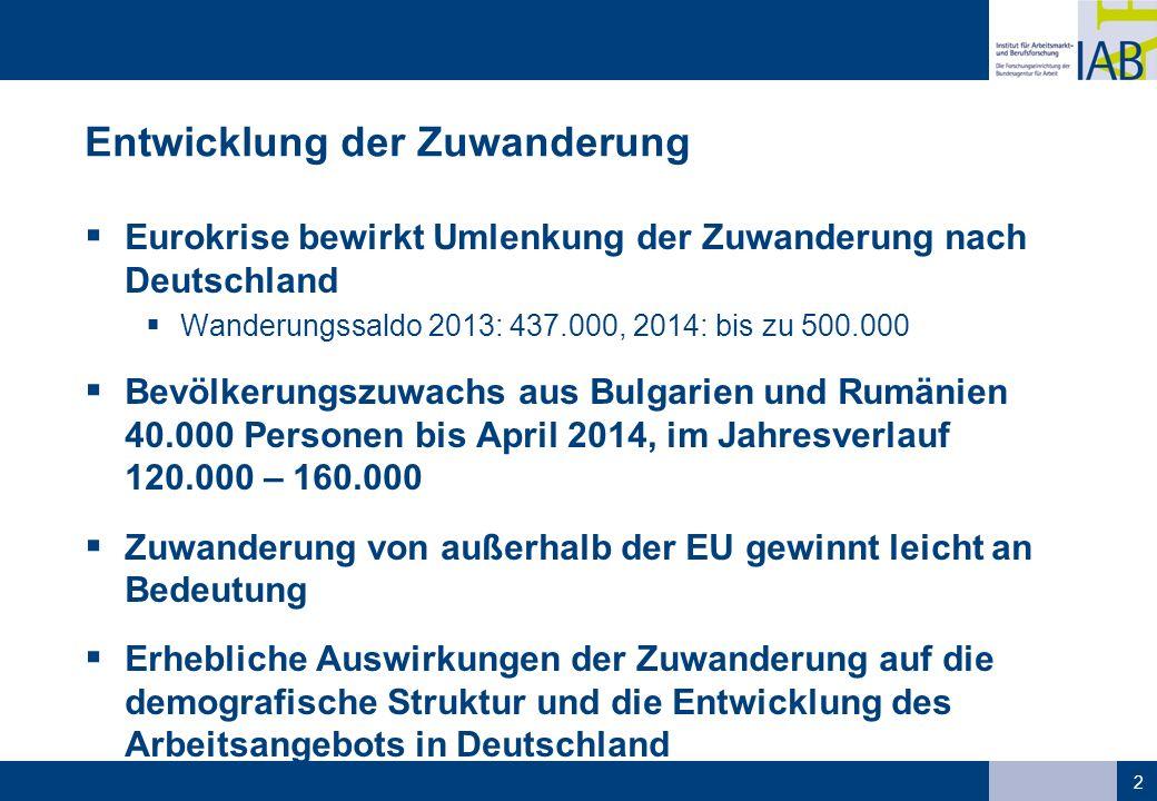 Entwicklung der Zuwanderung  Eurokrise bewirkt Umlenkung der Zuwanderung nach Deutschland  Wanderungssaldo 2013: 437.000, 2014: bis zu 500.000  Bevölkerungszuwachs aus Bulgarien und Rumänien 40.000 Personen bis April 2014, im Jahresverlauf 120.000 – 160.000  Zuwanderung von außerhalb der EU gewinnt leicht an Bedeutung  Erhebliche Auswirkungen der Zuwanderung auf die demografische Struktur und die Entwicklung des Arbeitsangebots in Deutschland 2