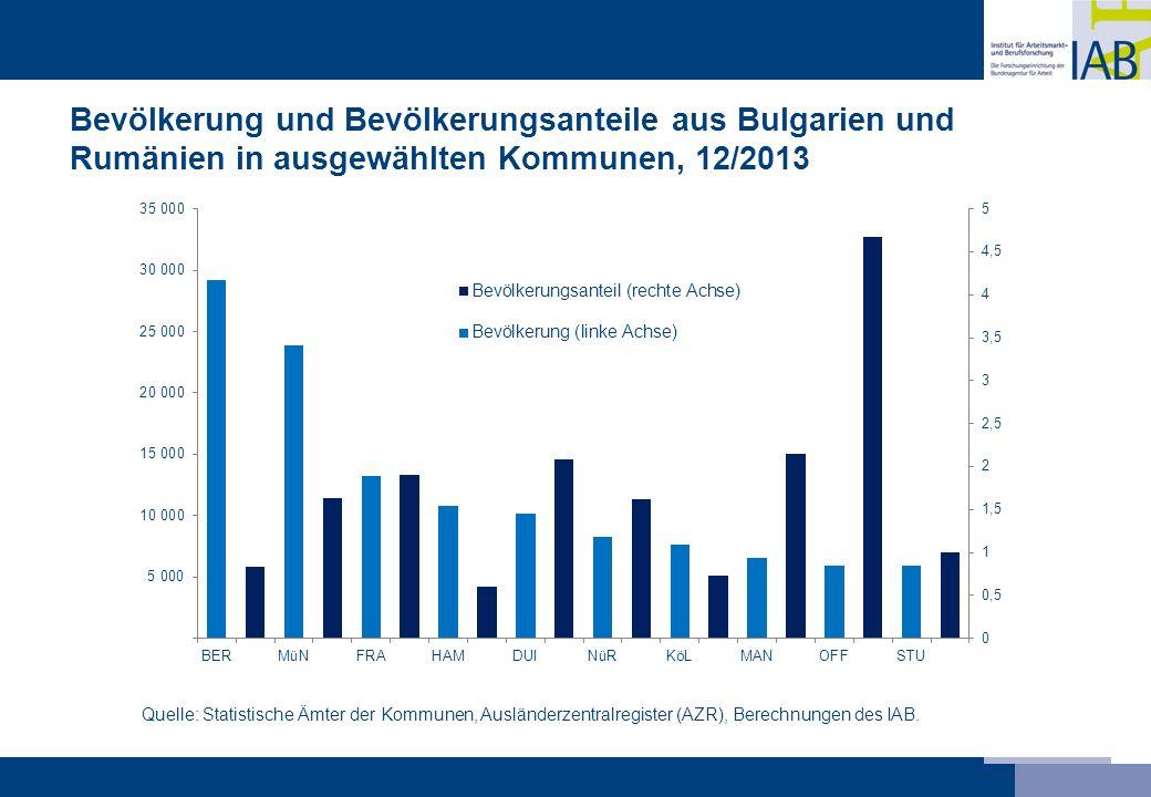 Bevölkerung und Bevölkerungsanteile aus Bulgarien und Rumänien in ausgewählten Kommunen, 12/2013 Quelle: Statistische Ämter der Kommunen, Ausländerzen
